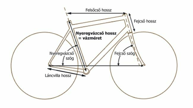 Kerékpár méretválasztó